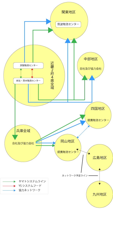 共配システムを取り入れたヤマトシステムグループの物流網